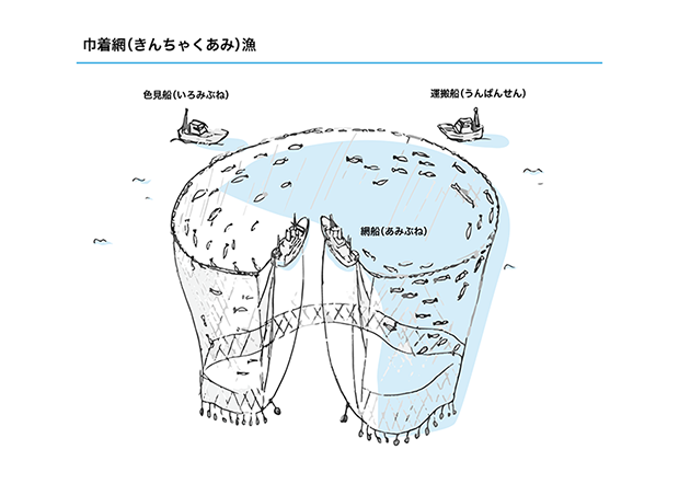 巾着網漁法